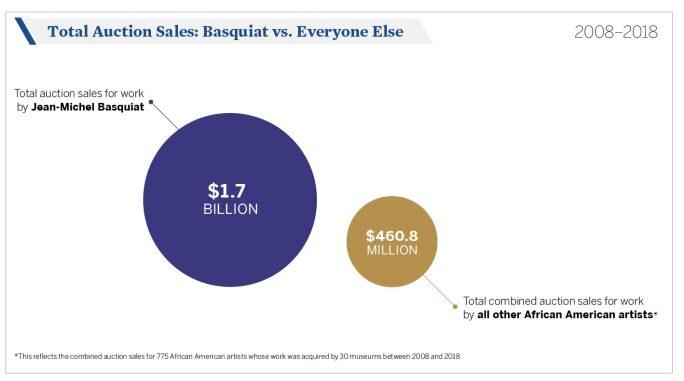 AFAM_7-Total-Auction-Sales-Basquiat-vs-Everyone-Else-1-e1537198157483.jpg