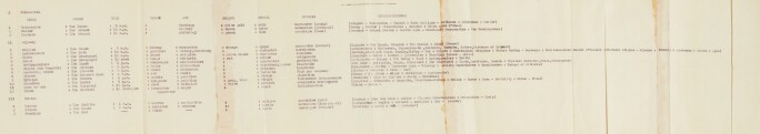 By James Joyce, Schema for Ulysses/ Estimate £35,000-55,000